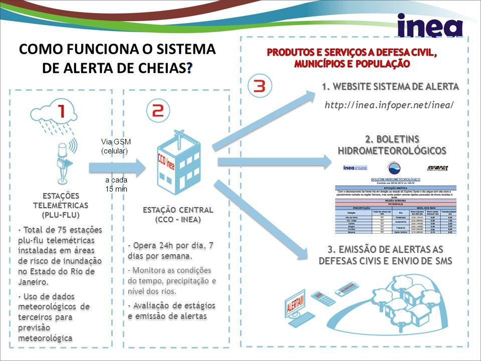 MENU PRINCIPAL DO OPERADOR Visualização dos dados, produtos e informações geradas pelo sistema.
