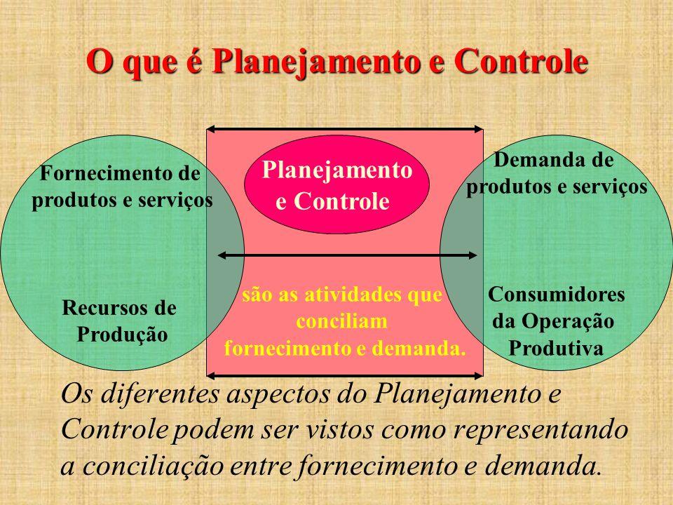 O que é Planejamento e Controle Os diferentes aspectos do Planejamento e Controle podem ser vistos como representando a conciliação entre fornecimento