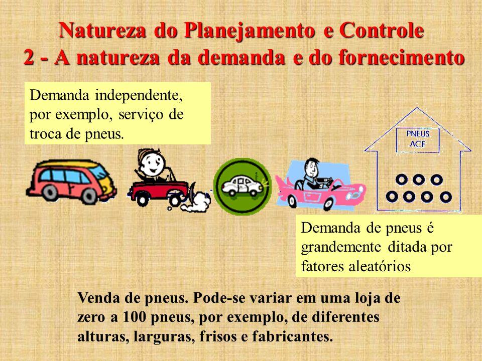 Natureza do Planejamento e Controle 2 - A natureza da demanda e do fornecimento Venda de pneus. Pode-se variar em uma loja de zero a 100 pneus, por ex
