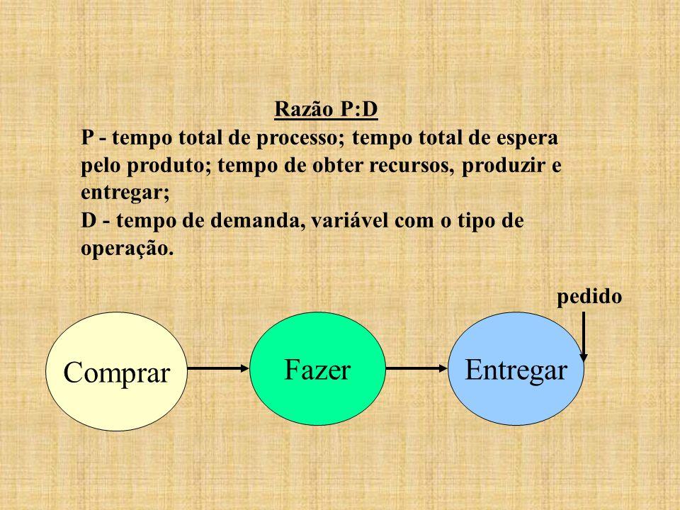 Razão P:D P - tempo total de processo; tempo total de espera pelo produto; tempo de obter recursos, produzir e entregar; D - tempo de demanda, variáve