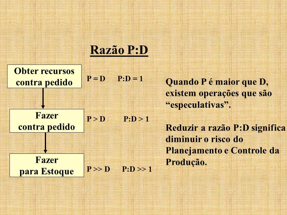 Razão P:D P = D P:D = 1 P > D P:D > 1 P >> D P:D >> 1 Obter recursos contra pedido Fazer contra pedido Fazer para Estoque Quando P é maior que D, exis