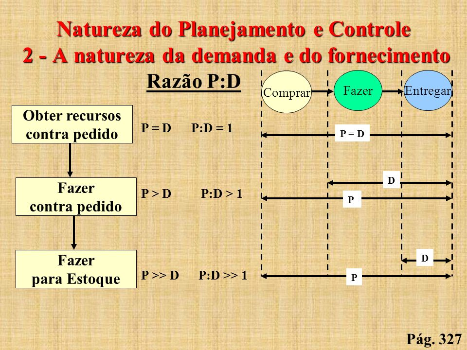 Natureza do Planejamento e Controle 2 - A natureza da demanda e do fornecimento Razão P:D P = D P:D = 1 P > D P:D > 1 P >> D P:D >> 1 Obter recursos c