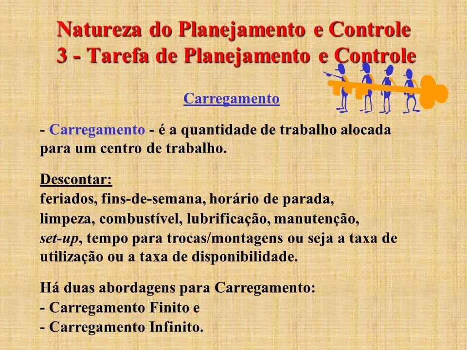 Natureza do Planejamento e Controle 3 - Tarefa de Planejamento e Controle Carregamento - Carregamento - é a quantidade de trabalho alocada para um cen