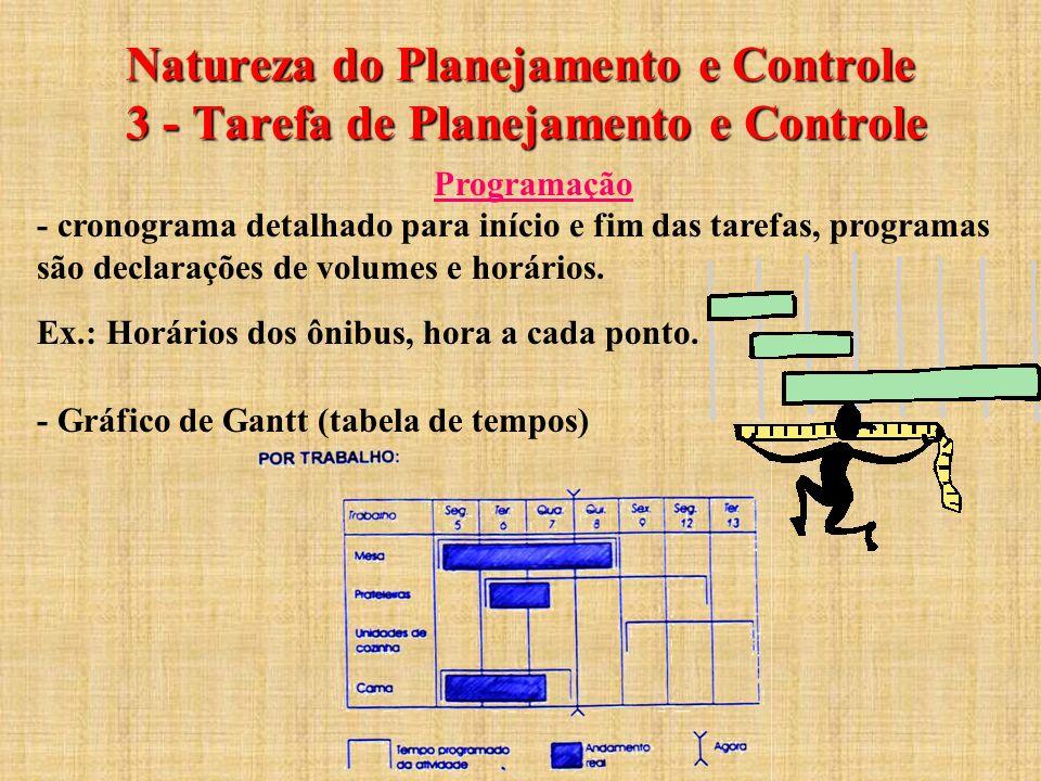 Natureza do Planejamento e Controle 3 - Tarefa de Planejamento e Controle Programação - cronograma detalhado para início e fim das tarefas, programas