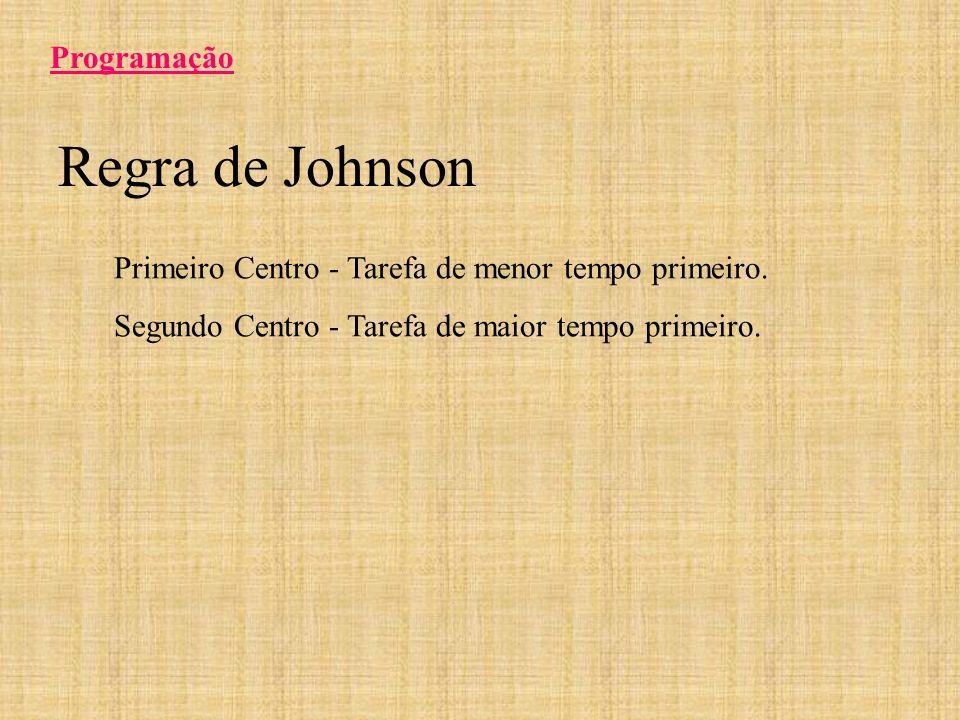 Regra de Johnson Programação Primeiro Centro - Tarefa de menor tempo primeiro. Segundo Centro - Tarefa de maior tempo primeiro.