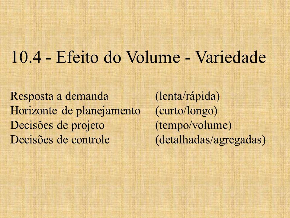 10.4 - Efeito do Volume - Variedade Resposta a demanda (lenta/rápida) Horizonte de planejamento (curto/longo) Decisões de projeto (tempo/volume) Decis