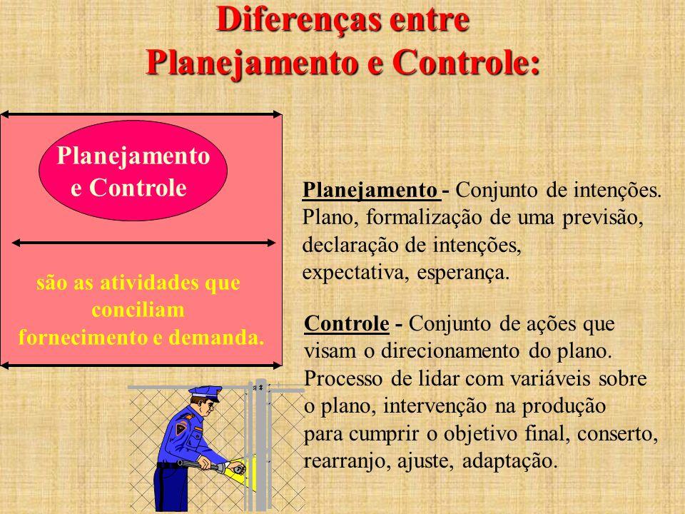 Diferenças entre Planejamento e Controle: são as atividades que conciliam fornecimento e demanda. Planejamento e Controle Planejamento - Conjunto de i