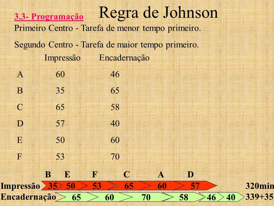 Regra de Johnson 3.3- Programação Primeiro Centro - Tarefa de menor tempo primeiro. Segundo Centro - Tarefa de maior tempo primeiro. Impressão Encader