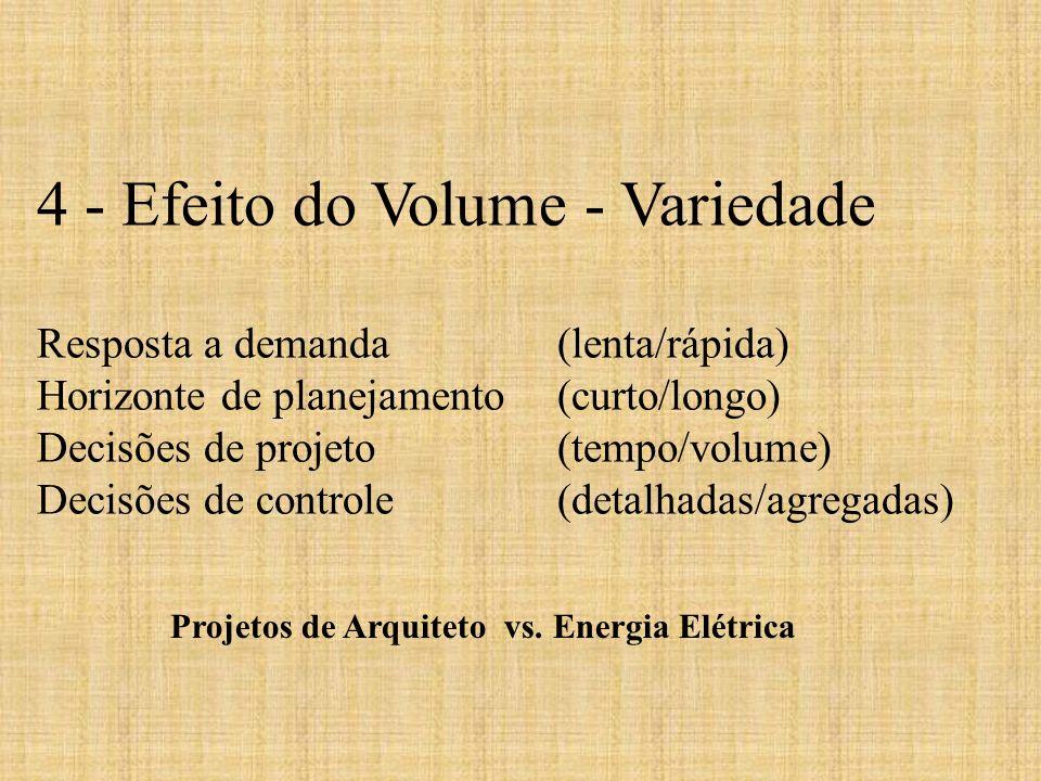 4 - Efeito do Volume - Variedade Resposta a demanda (lenta/rápida) Horizonte de planejamento (curto/longo) Decisões de projeto (tempo/volume) Decisões