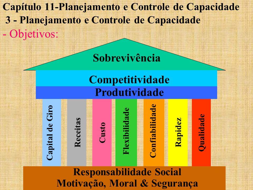Capítulo 11-Planejamento e Controle de Capacidade 3 - Planejamento e Controle de Capacidade - Objetivos: Flexibilidade Custo Confiabilidade Rapidez Qu