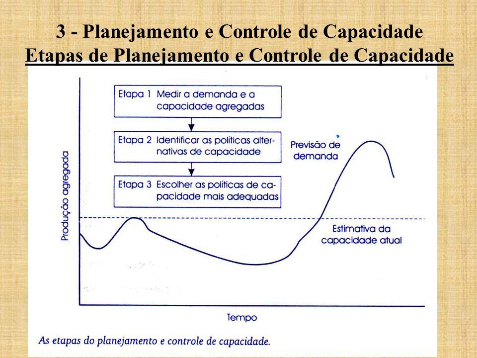3 - Planejamento e Controle de Capacidade Etapas de Planejamento e Controle de Capacidade