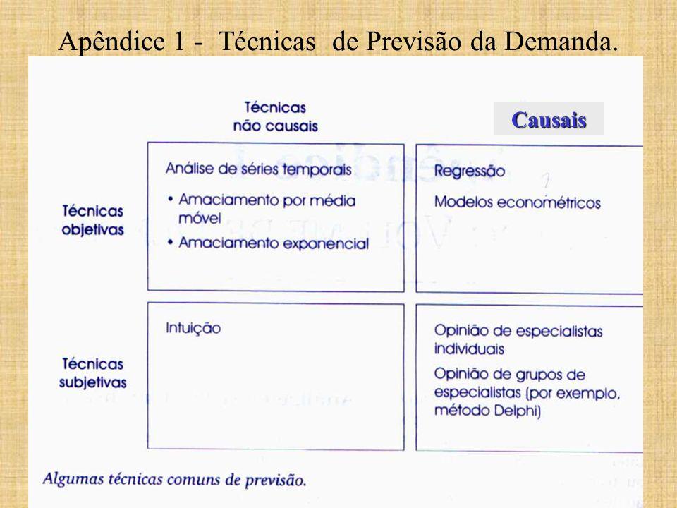 Apêndice 1 - Técnicas de Previsão da Demanda.Causais