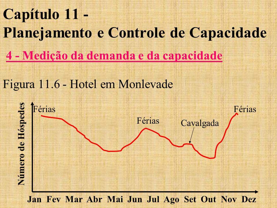 Capítulo 11 - Planejamento e Controle de Capacidade 4 - Medição da demanda e da capacidade Figura 11.6 - Hotel em Monlevade Jan Fev Mar Abr Mai Jun Ju