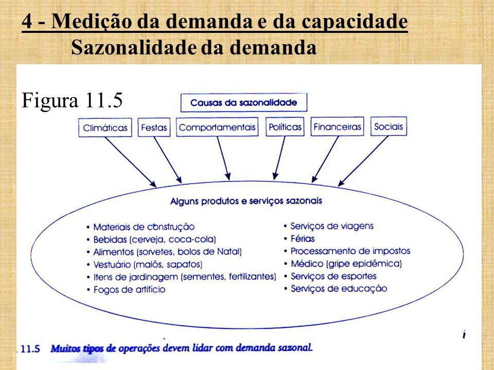 4 - Medição da demanda e da capacidade Sazonalidade da demanda Figura 11.5