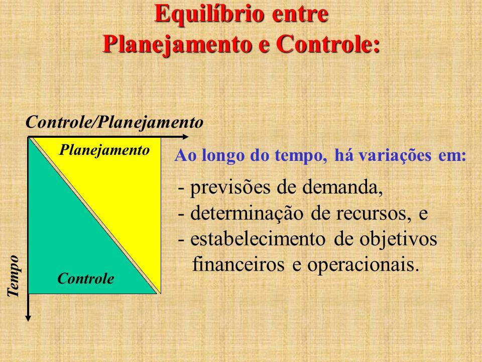 Equilíbrio entre Planejamento e Controle: Controle/Planejamento Planejamento Controle Tempo - previsões de demanda, - determinação de recursos, e - es