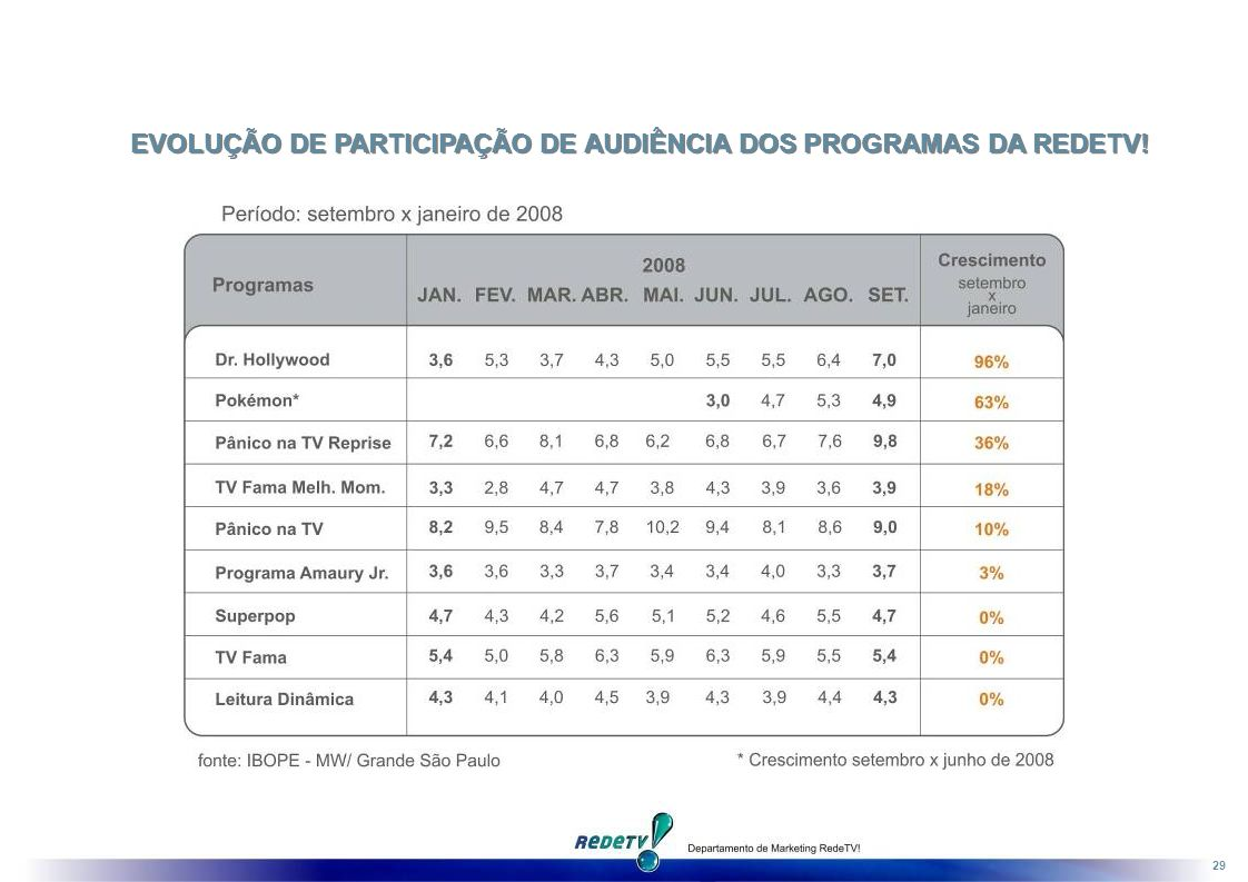 29 EVOLUÇÃO DE PARTICIPAÇÃO DE AUDIÊNCIA DOS PROGRAMAS DA REDETV!