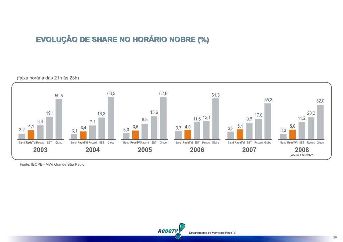 30 EVOLUÇÃO DE SHARE NO HORÁRIO NOBRE (%)