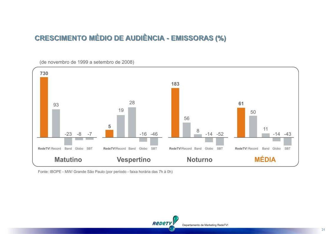 31 CRESCIMENTO MÉDIO DE AUDIÊNCIA - EMISSORAS (%)