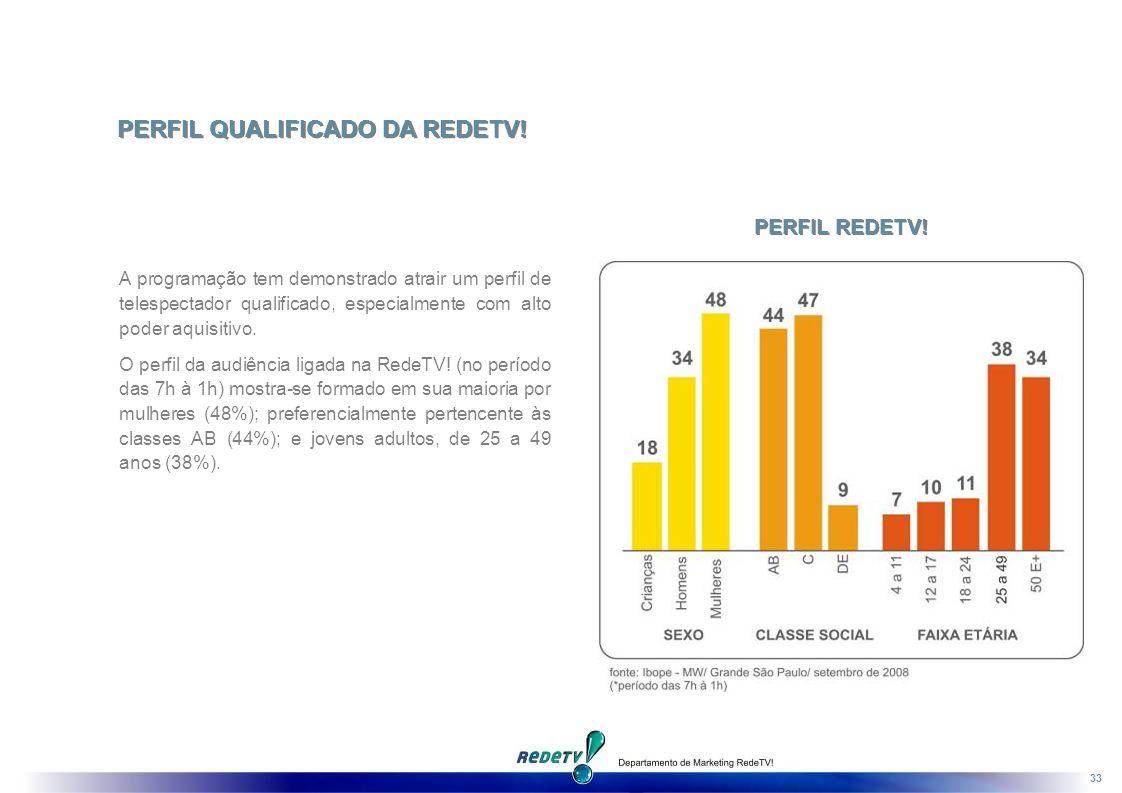 33 A programação tem demonstrado atrair um perfil de telespectador qualificado, especialmente com alto poder aquisitivo.