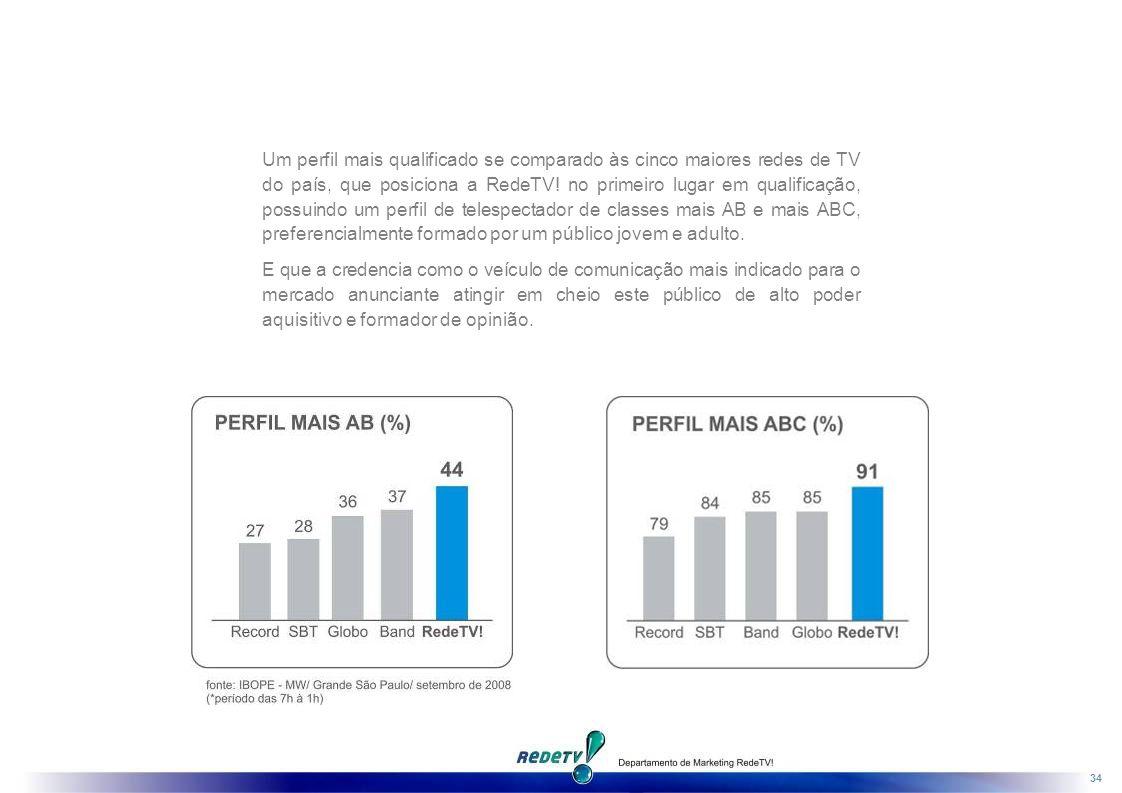 34 Um perfil mais qualificado se comparado às cinco maiores redes de TV do país, que posiciona a RedeTV.