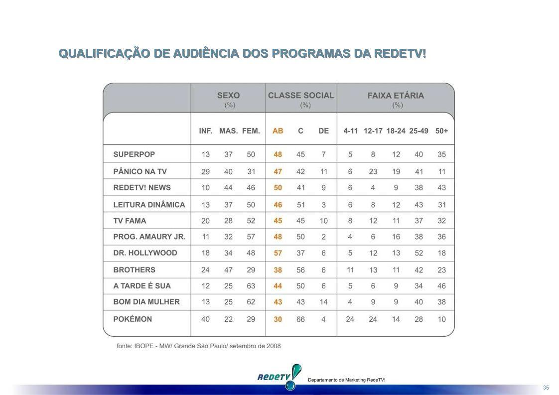 35 QUALIFICAÇÃO DE AUDIÊNCIA DOS PROGRAMAS DA REDETV!