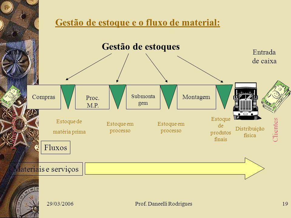 29/03/2006Prof. Daneelli Rodrigues19 Saída de caixa Fornecedores Compras Estoque de matéria prima Proc. M.P. Estoque em processo Submonta gem Estoque