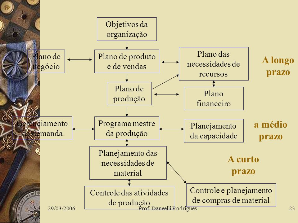 29/03/2006Prof. Daneelli Rodrigues23 Objetivos da organização Plano de negócio Plano de produto e de vendas Plano das necessidades de recursos Plano d