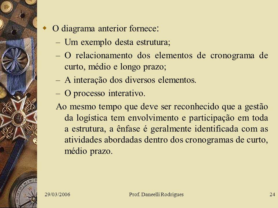 29/03/2006Prof. Daneelli Rodrigues24 O diagrama anterior fornece : – Um exemplo desta estrutura; – O relacionamento dos elementos de cronograma de cur