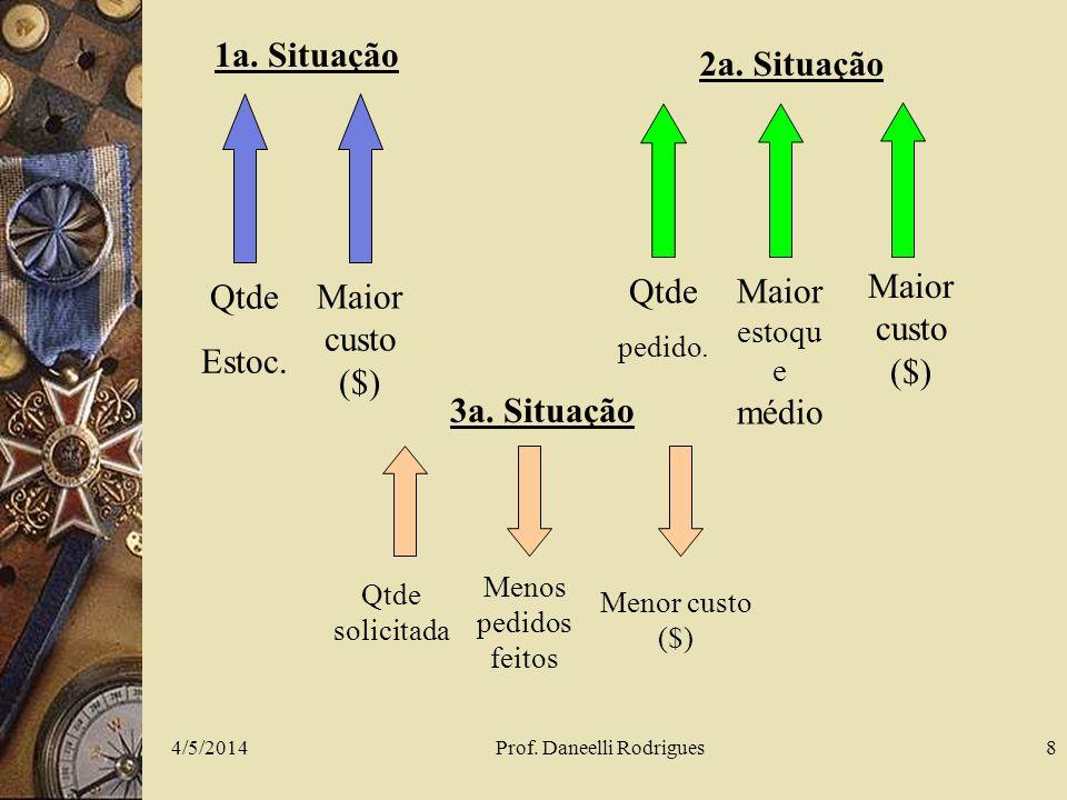 4/5/2014Prof. Daneelli Rodrigues8 Qtde Estoc. Maior custo ($) 1a. Situação Maior custo ($) Qtde pedido. Maior estoqu e médio 2a. Situação Menor custo