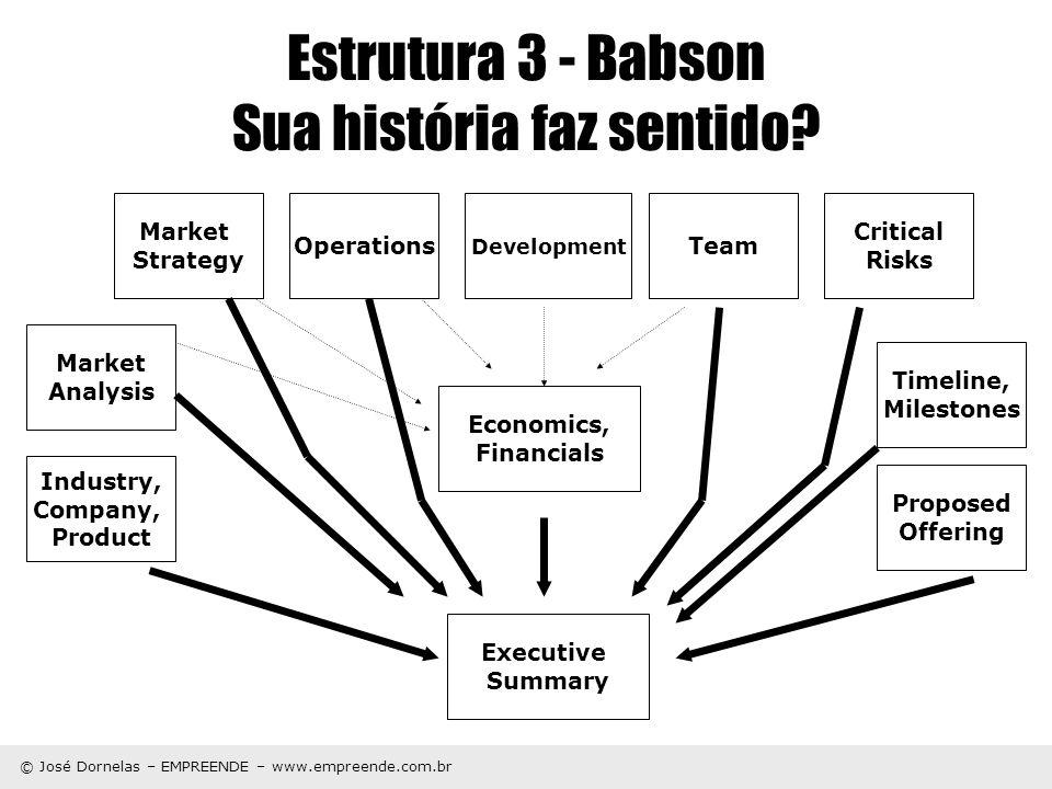 © José Dornelas – EMPREENDE – www.empreende.com.br Estrutura 3 - Babson Sua história faz sentido? Economics, Financials Operations Market Strategy Mar