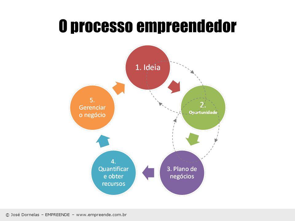 © José Dornelas – EMPREENDE – www.empreende.com.br Características X Benefícios Características: Tamanho Formato Peso Dimensão Cor Feito de...