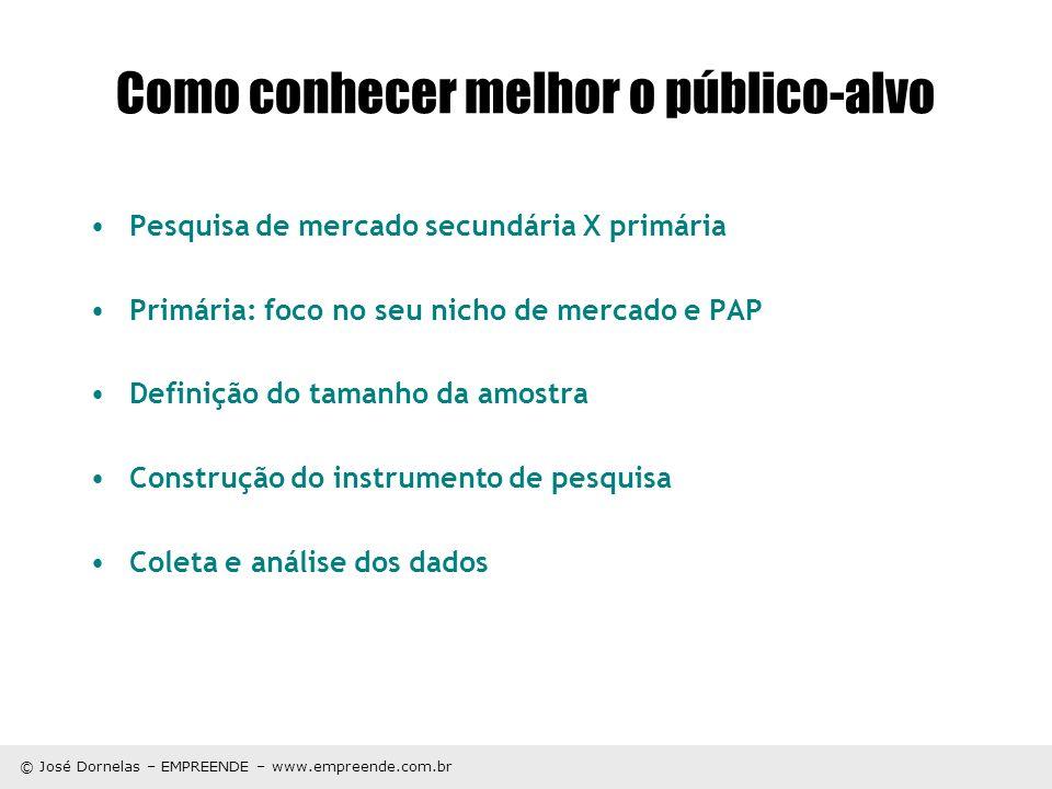 © José Dornelas – EMPREENDE – www.empreende.com.br Como conhecer melhor o público-alvo Pesquisa de mercado secundária X primária Primária: foco no seu