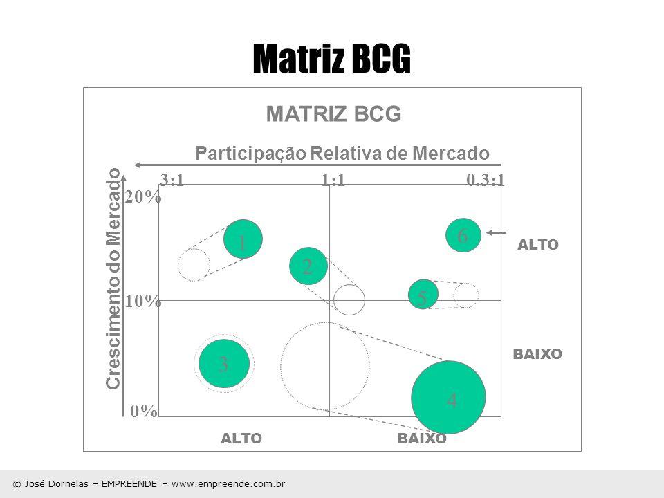 © José Dornelas – EMPREENDE – www.empreende.com.br Matriz BCG Participação Relativa de Mercado Crescimento do Mercado ALTO BAIXO MATRIZ BCG 2 3 1 4 5