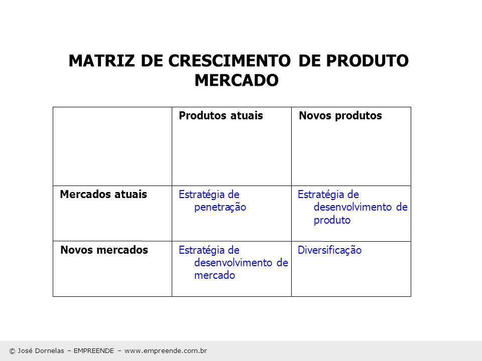 © José Dornelas – EMPREENDE – www.empreende.com.br MATRIZ DE CRESCIMENTO DE PRODUTO MERCADO DiversificaçãoEstratégia de desenvolvimento de mercado Nov