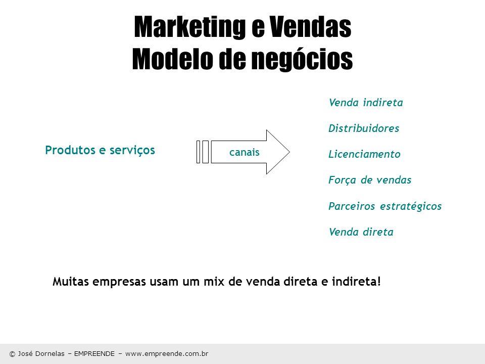 © José Dornelas – EMPREENDE – www.empreende.com.br Marketing e Vendas Modelo de negócios Produtos e serviços Venda indireta Distribuidores Licenciamen