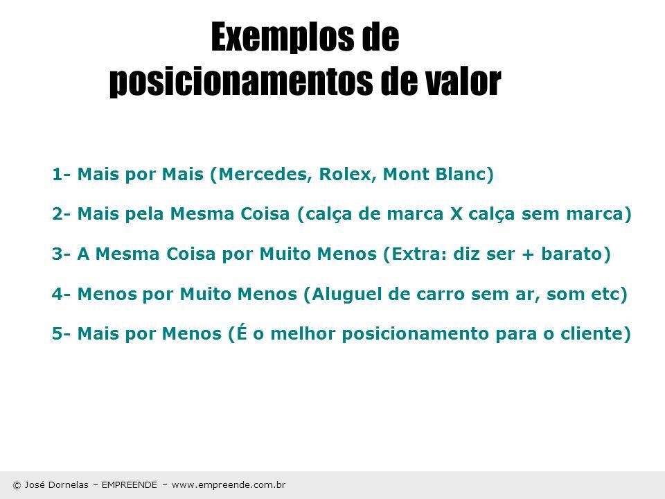© José Dornelas – EMPREENDE – www.empreende.com.br Exemplos de posicionamentos de valor 1- Mais por Mais (Mercedes, Rolex, Mont Blanc) 2- Mais pela Me