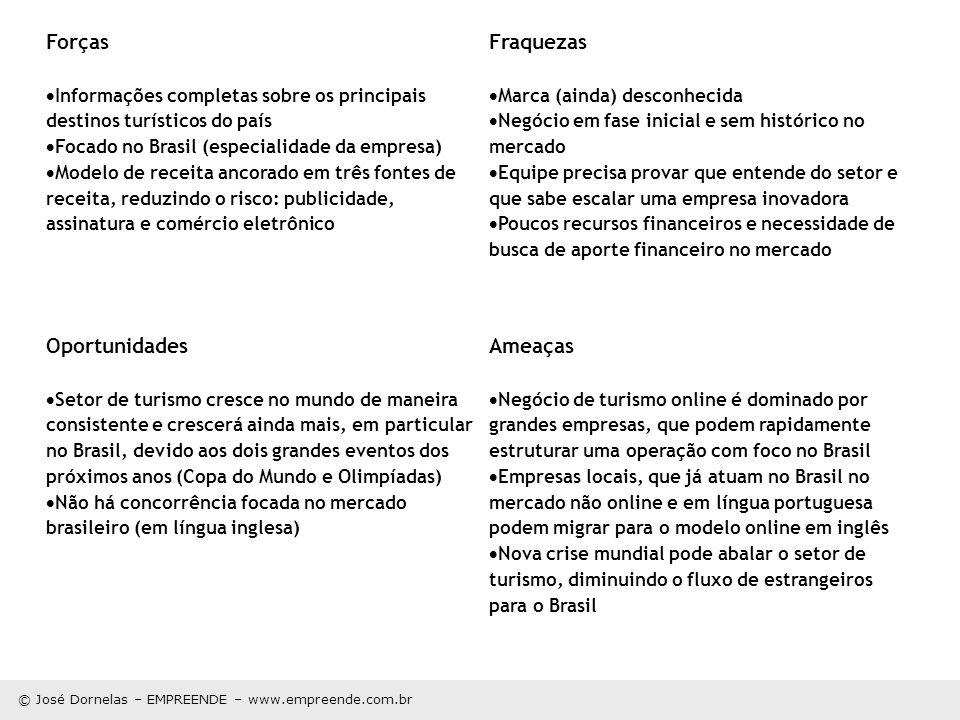 Forças Informações completas sobre os principais destinos turísticos do país Focado no Brasil (especialidade da empresa) Modelo de receita ancorado em