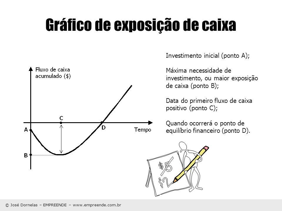 © José Dornelas – EMPREENDE – www.empreende.com.br Gráfico de exposição de caixa Investimento inicial (ponto A); Máxima necessidade de investimento, o