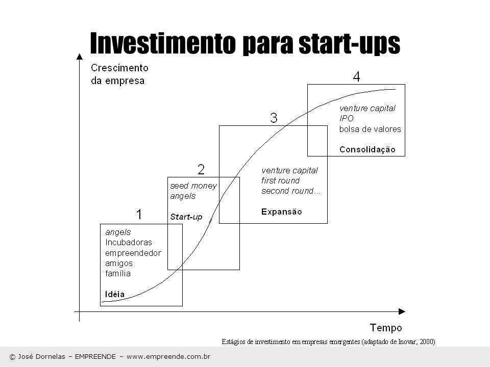 © José Dornelas – EMPREENDE – www.empreende.com.br Investimento para start-ups