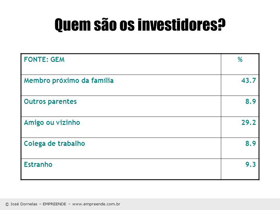 © José Dornelas – EMPREENDE – www.empreende.com.br Quem são os investidores? FONTE: GEM% Membro próximo da família43.7 Outros parentes8.9 Amigo ou viz