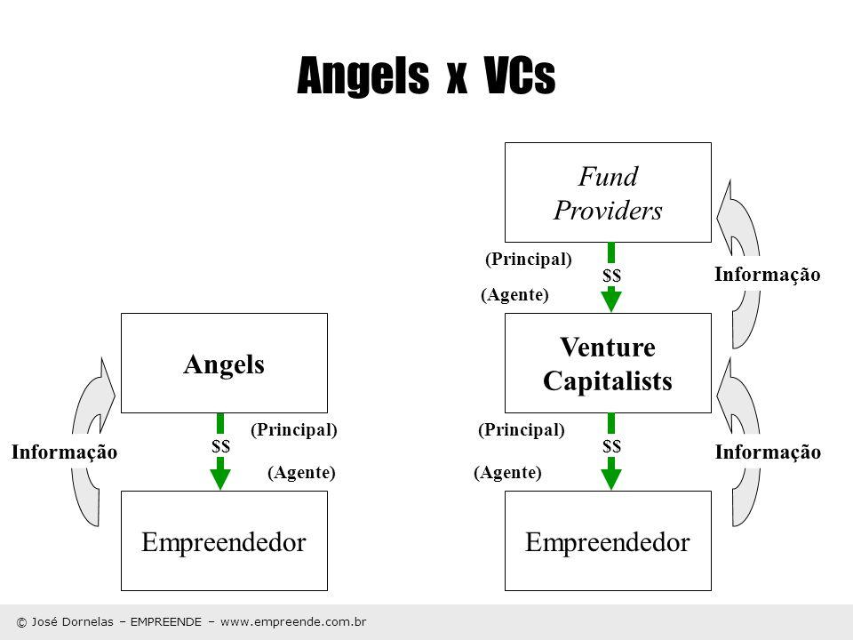 © José Dornelas – EMPREENDE – www.empreende.com.br Angels x VCs Angels Empreendedor Venture Capitalists Fund Providers $$ Informação $$ (Principal) (A