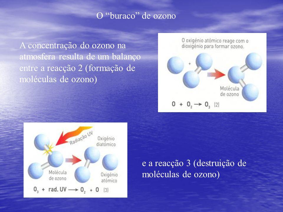O buraco de ozono A concentração do ozono na atmosfera resulta de um balanço entre a reacção 2 (formação de moléculas de ozono) e a reacção 3 (destrui