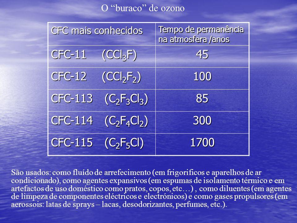O buraco de ozono CFC mais conhecidos Tempo de permanência na atmosfera /anos CFC-11 (CCl 3 F) 45 CFC-12 (CCl 2 F 2 ) 100 CFC-113 (C 2 F 3 Cl 3 ) 85 C