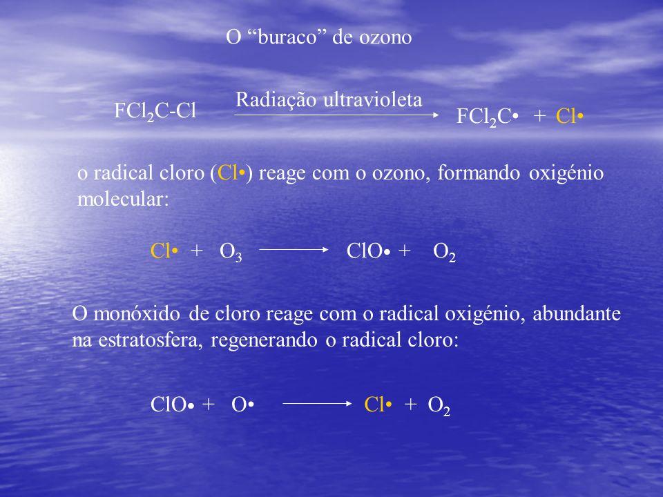O buraco de ozono o radical cloro (Cl) reage com o ozono, formando oxigénio molecular: FCl 2 C-Cl Radiação ultravioleta ClFCl 2 C+ O monóxido de cloro