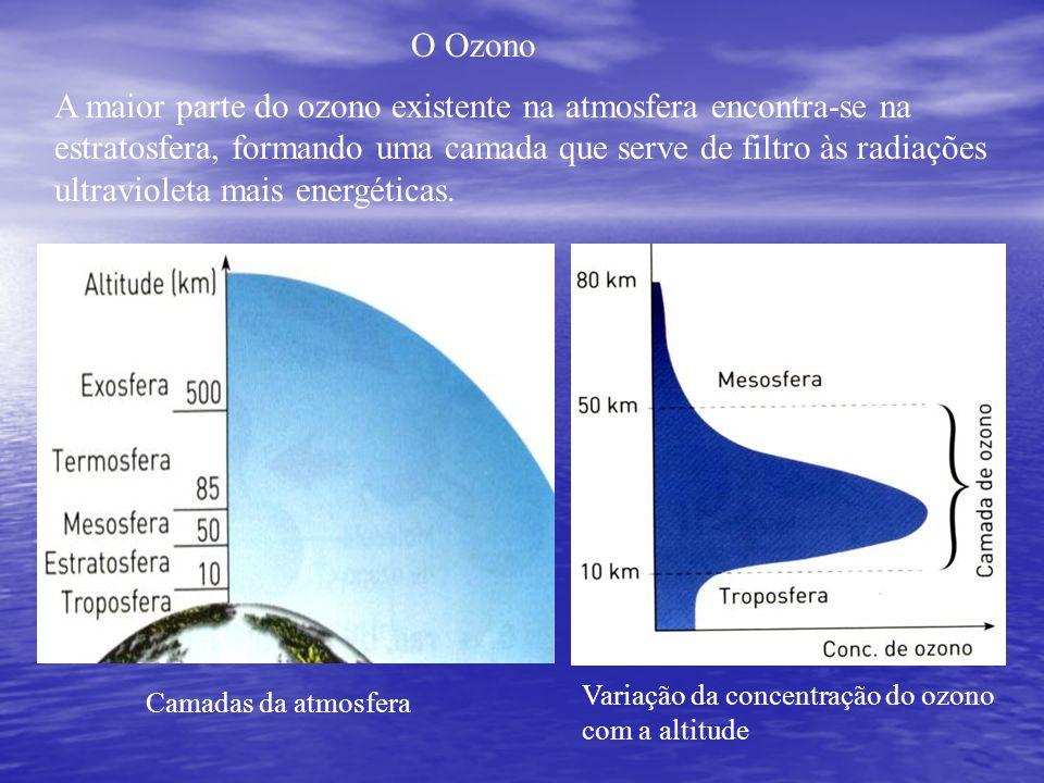 O Ozono A maior parte do ozono existente na atmosfera encontra-se na estratosfera, formando uma camada que serve de filtro às radiações ultravioleta m