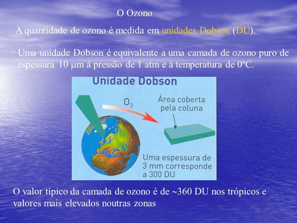 O Ozono A quantidade de ozono é medida em unidades Dobson (DU). Uma unidade Dobson é equivalente a uma camada de ozono puro de espessura 10 m à pressã
