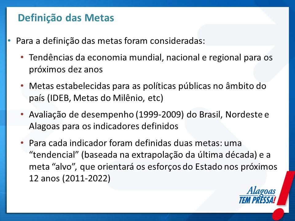 Definição das Metas Para a definição das metas foram consideradas: Tendências da economia mundial, nacional e regional para os próximos dez anos Metas