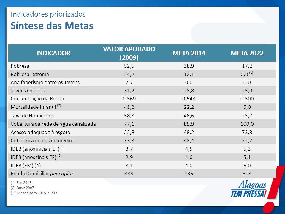 Indicadores priorizados Síntese das Metas INDICADOR VALOR APURADO (2009) META 2014META 2022 Pobreza52,538,917,2 Pobreza Extrema24,212,10,0 (1) Analfab