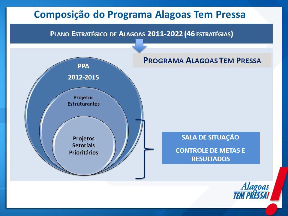 P LANO E STRATÉGICO DE A LAGOAS 2011-2022 (46 ESTRATÉGIAS ) Composição do Programa Alagoas Tem Pressa PPA 2012-2015 Projetos Estruturantes Projetos Se