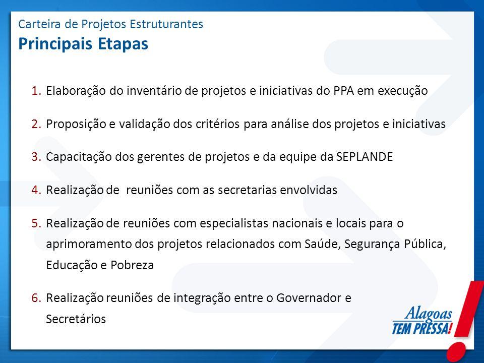 Carteira de Projetos Estruturantes Principais Etapas 1.Elaboração do inventário de projetos e iniciativas do PPA em execução 2.Proposição e validação